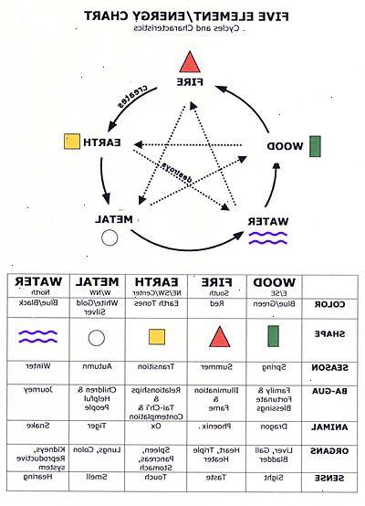 Hoe de feng shui 5 elementen te gebruiken e2r for Feng shui kleuren